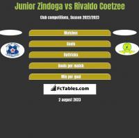 Junior Zindoga vs Rivaldo Coetzee h2h player stats