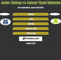 Junior Zindoga vs Samuel Tiyani Mabunda h2h player stats