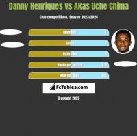 Danny Henriques vs Akas Uche Chima h2h player stats