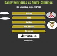 Danny Henriques vs Andrej Simunec h2h player stats