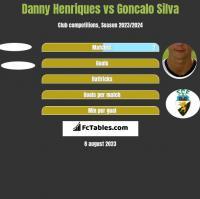 Danny Henriques vs Goncalo Silva h2h player stats