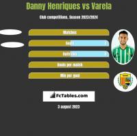Danny Henriques vs Varela h2h player stats