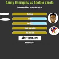 Danny Henriques vs Adelcio Varela h2h player stats