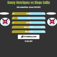 Danny Henriques vs Diogo Calila h2h player stats
