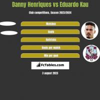 Danny Henriques vs Eduardo Kau h2h player stats
