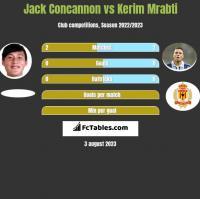 Jack Concannon vs Kerim Mrabti h2h player stats
