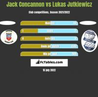 Jack Concannon vs Lukas Jutkiewicz h2h player stats