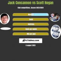 Jack Concannon vs Scott Hogan h2h player stats