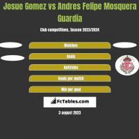 Josue Gomez vs Andres Felipe Mosquera Guardia h2h player stats