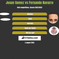 Josue Gomez vs Fernando Navarro h2h player stats