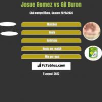 Josue Gomez vs Gil Buron h2h player stats