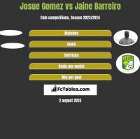 Josue Gomez vs Jaine Barreiro h2h player stats