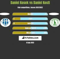 Daniel Kosek vs Daniel Kostl h2h player stats
