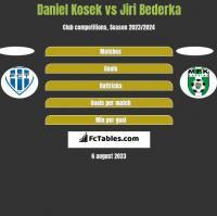 Daniel Kosek vs Jiri Bederka h2h player stats