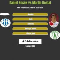 Daniel Kosek vs Martin Dostal h2h player stats