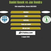 Daniel Kosek vs Jan Vondra h2h player stats