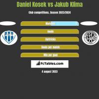 Daniel Kosek vs Jakub Klima h2h player stats