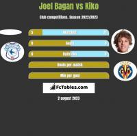 Joel Bagan vs Kiko h2h player stats