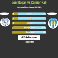 Joel Bagan vs Connor Hall h2h player stats