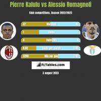 Pierre Kalulu vs Alessio Romagnoli h2h player stats