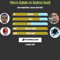 Pierre Kalulu vs Andrea Conti h2h player stats
