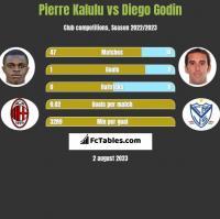 Pierre Kalulu vs Diego Godin h2h player stats