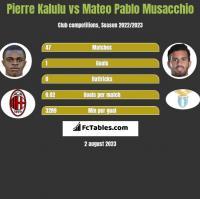 Pierre Kalulu vs Mateo Pablo Musacchio h2h player stats