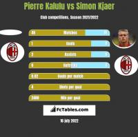 Pierre Kalulu vs Simon Kjaer h2h player stats