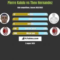 Pierre Kalulu vs Theo Hernandez h2h player stats