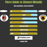 Pierre Kalulu vs Clement Michelin h2h player stats