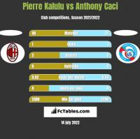 Pierre Kalulu vs Anthony Caci h2h player stats