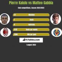 Pierre Kalulu vs Matteo Gabbia h2h player stats