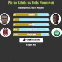 Pierre Kalulu vs Niels Nkounkou h2h player stats