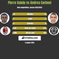 Pierre Kalulu vs Andrea Carboni h2h player stats