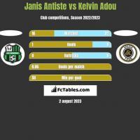 Janis Antiste vs Kelvin Adou h2h player stats
