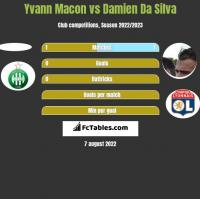Yvann Macon vs Damien Da Silva h2h player stats