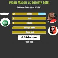 Yvann Macon vs Jeremy Gelin h2h player stats
