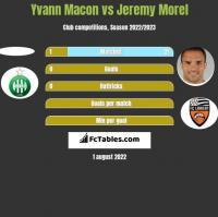 Yvann Macon vs Jeremy Morel h2h player stats