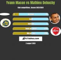 Yvann Macon vs Mathieu Debuchy h2h player stats