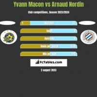 Yvann Macon vs Arnaud Nordin h2h player stats