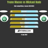 Yvann Macon vs Mickael Nade h2h player stats