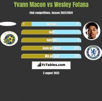 Yvann Macon vs Wesley Fofana h2h player stats