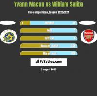 Yvann Macon vs William Saliba h2h player stats