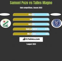 Samuel Pozo vs Talles Magno h2h player stats
