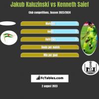 Jakub Kaluzinski vs Kenneth Saief h2h player stats