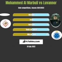 Mohammed Al Marbuii vs Luvannor h2h player stats