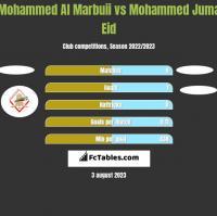 Mohammed Al Marbuii vs Mohammed Juma Eid h2h player stats