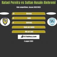 Rafael Pereira vs Sultan Husain Alehremi h2h player stats