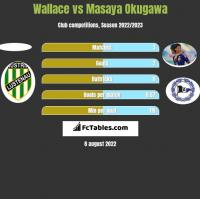 Wallace vs Masaya Okugawa h2h player stats