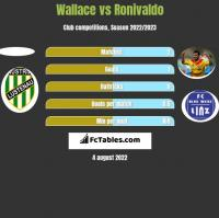 Wallace vs Ronivaldo h2h player stats